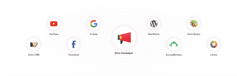 Integraciones con Zoho Campaigns