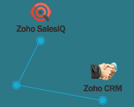 Integracion Zoho CRM