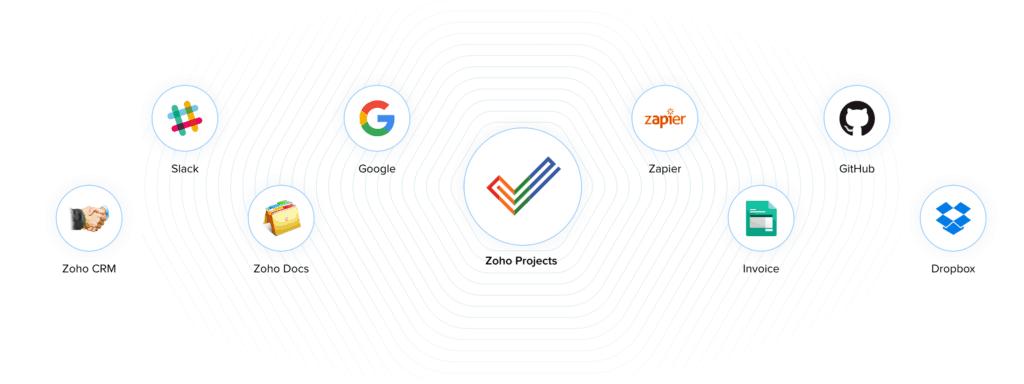 Integración Zoho Projects